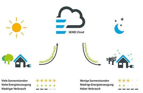 Auch bei Schlechtwetter oder im Winter STrom durch die SENEC Cloud